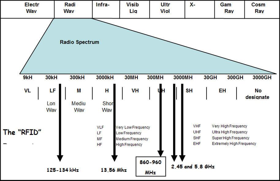 RF Waves in RFID | RFID4U