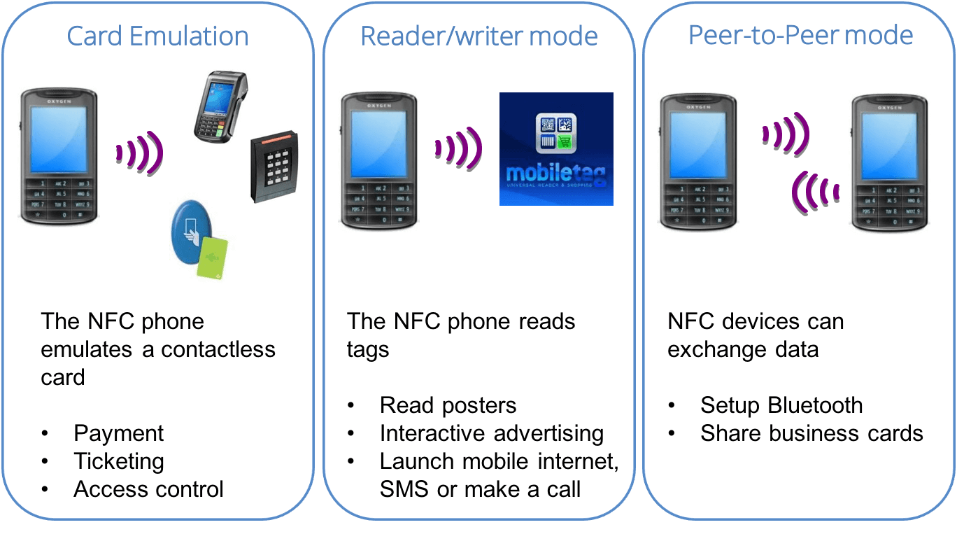 Nfc and how it works rfid4u nfc operating modes colourmoves